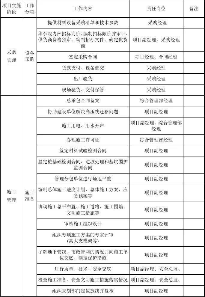 EPC项目各阶段工作及文件的要求